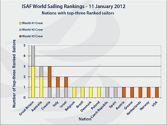 2012_01_11_RankingsTopThree.jpg
