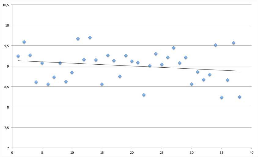 CDL-placering-2015-em2