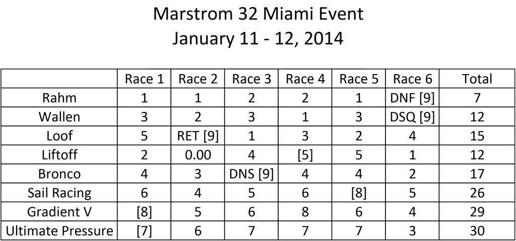 Marstrom-Miami-January-Event