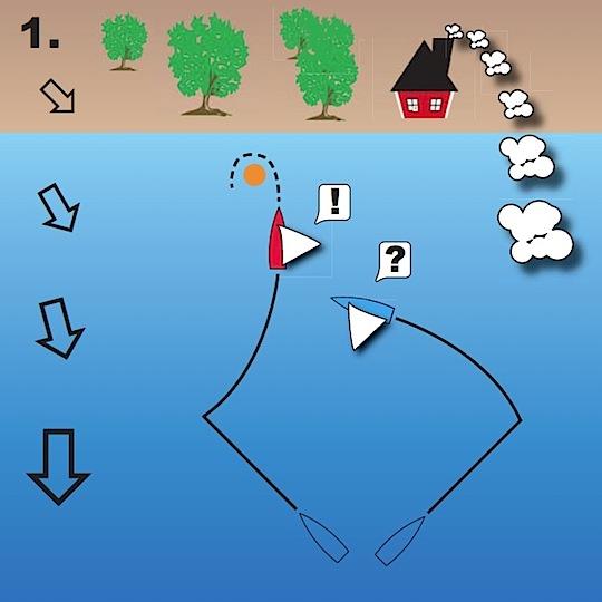 Meteorologi för seglare | kusteffekter