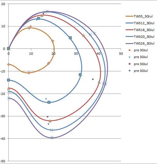 Polardiagram för AC72