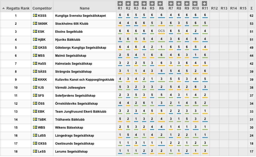 allsv-tabell