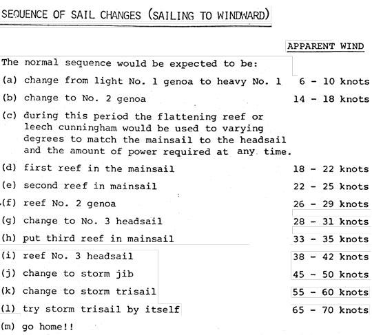 Hur man trimmade en entonnare 1976