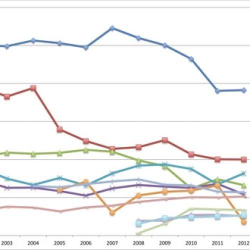 kappseglingsdeltagare-2012b-chart