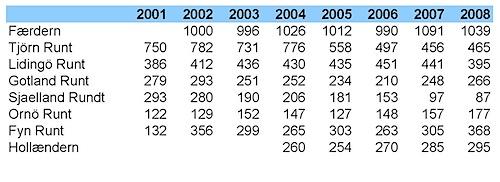 kappseglingsdeltagare_tabell2008.jpg