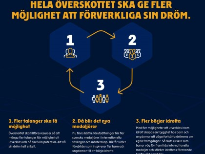 #allaharendröm – Lotteripengar till seglingen