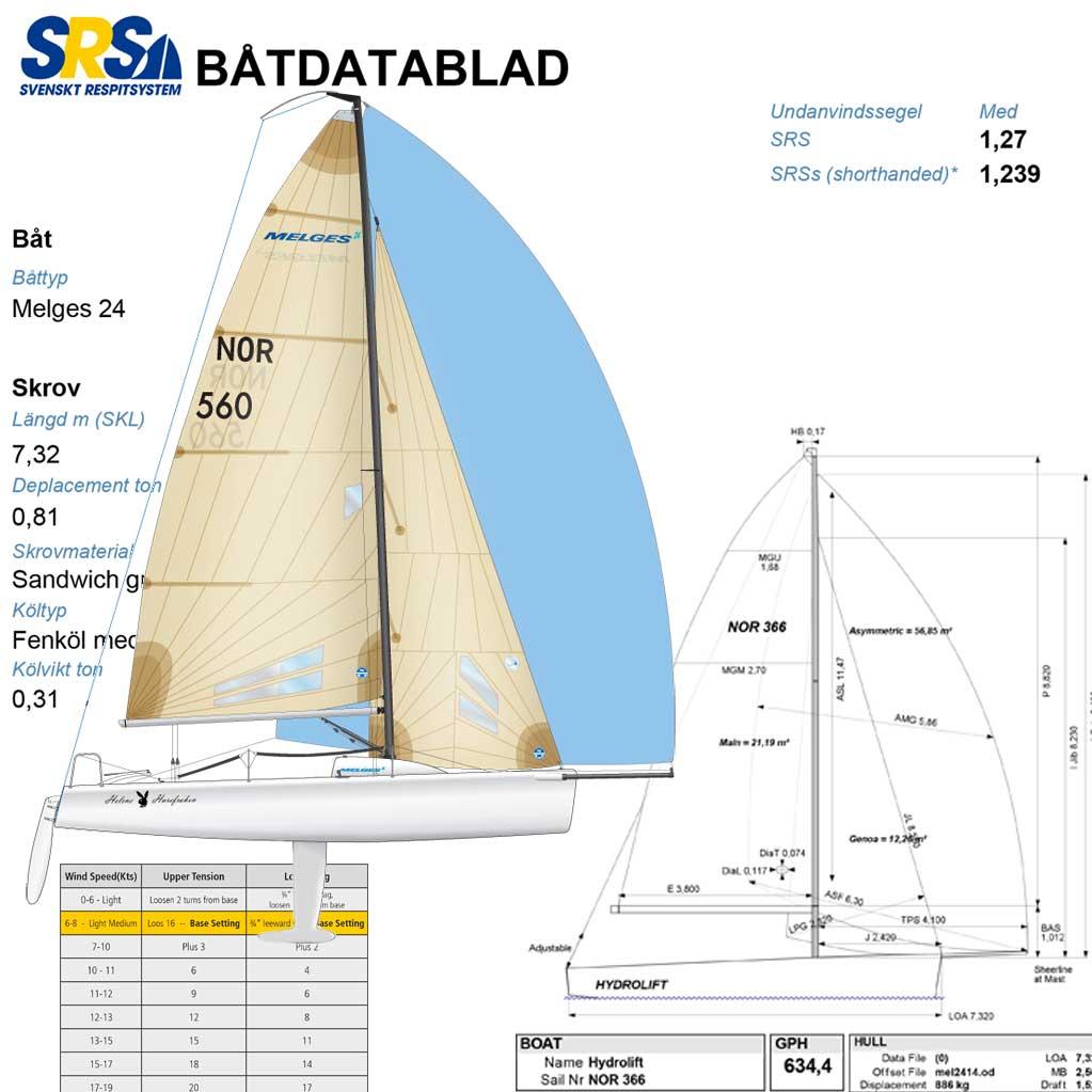 Splittrad segling i Arvika?