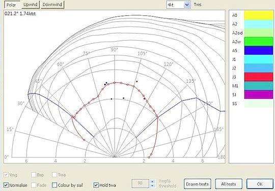 J/111 Polars & tuning guides