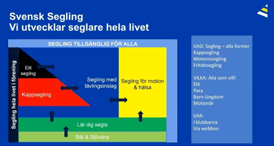 Strategi för Svensk Segling 2025?