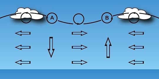 Meteorologi för seglare | pendlande vind