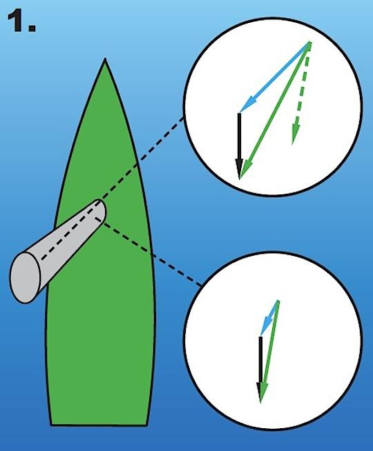 Meteorologi för seglare | twist