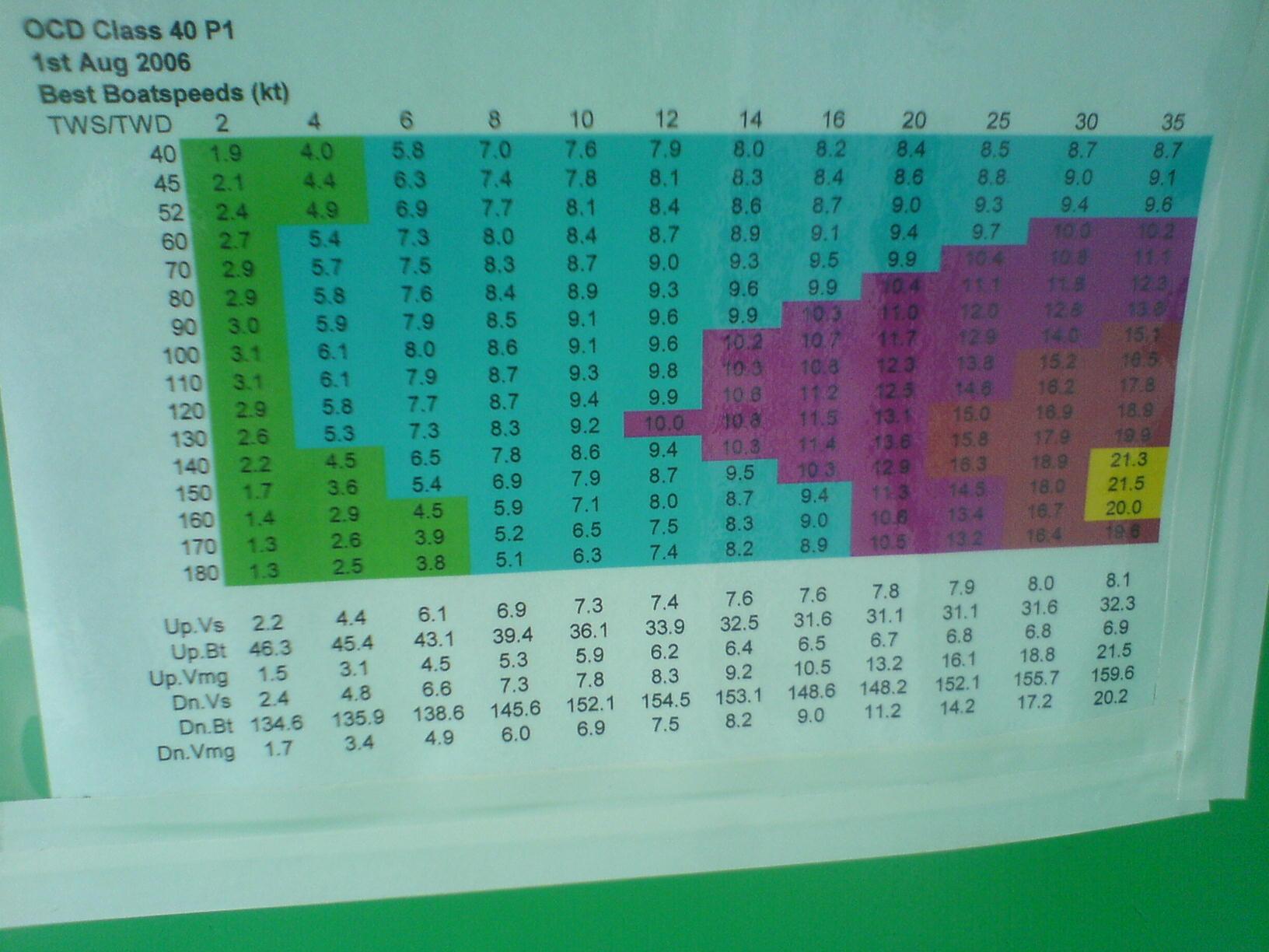 Dehler 38/Pacer 376 · Dehler 44; Drake (Høj Jensen, North Tuning Guide)